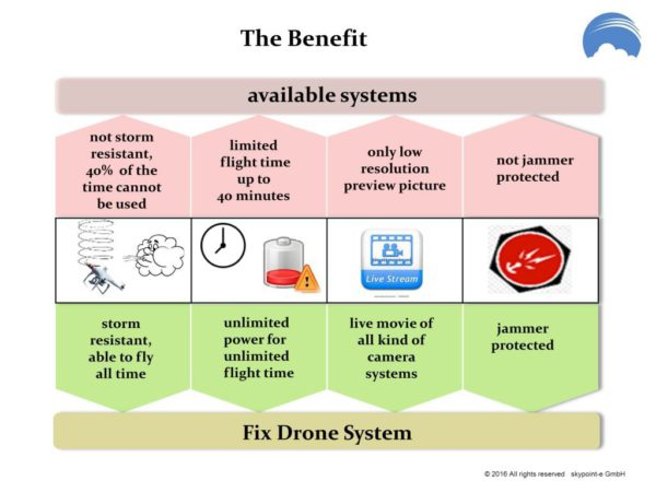 skypoint-benefit